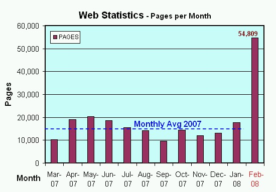 Web Stats for Feb 2008